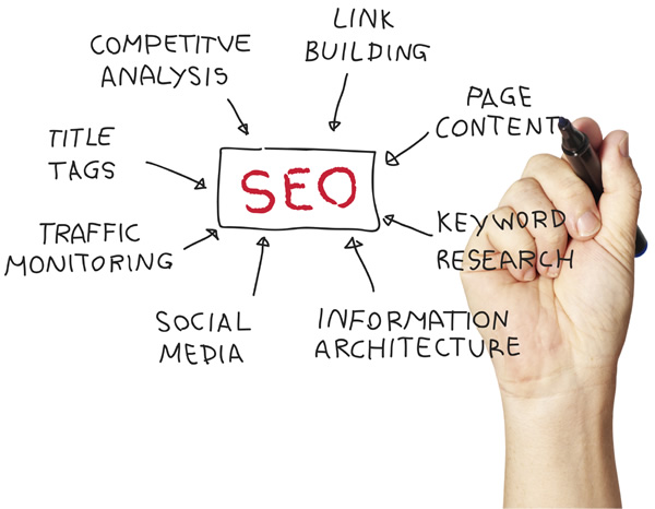 Intrada Technologies Search Engine Optimization (SEO)