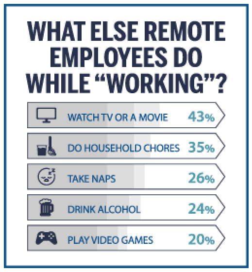 What else remote employees do while working